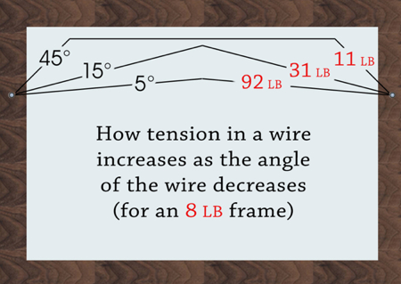 Frame Hanging Wire Tension